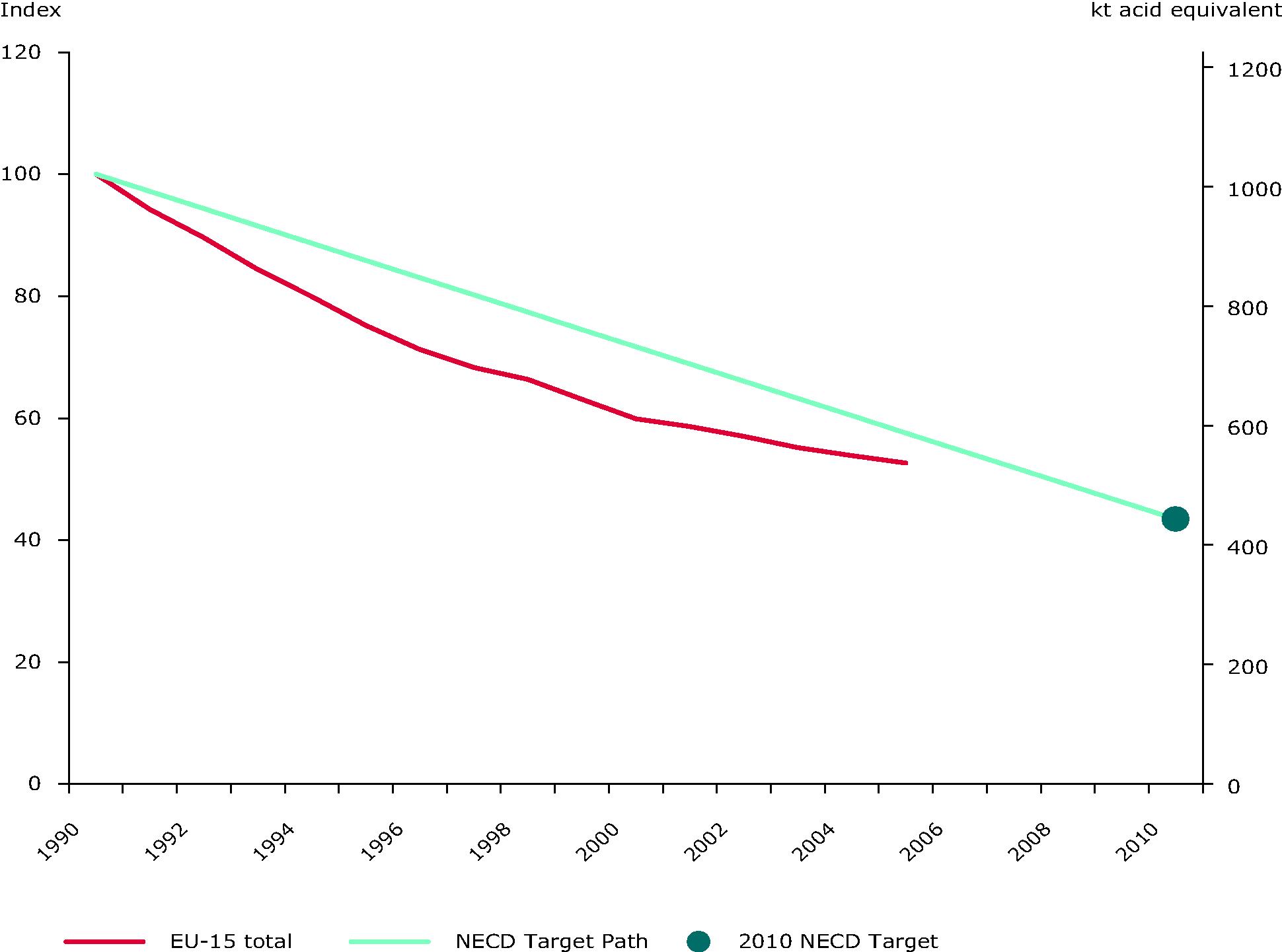 Emission trends of acidifying pollutants (ktonnes acid equivalent), (EU-15)