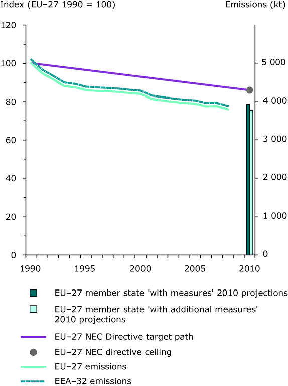 http://www.eea.europa.eu/data-and-maps/figures/emission-trends-of-ammonia-eea-member-countries-eu-27-member-states-1/2009_emiss_indicator_nh3_fig_1.eps/image_large