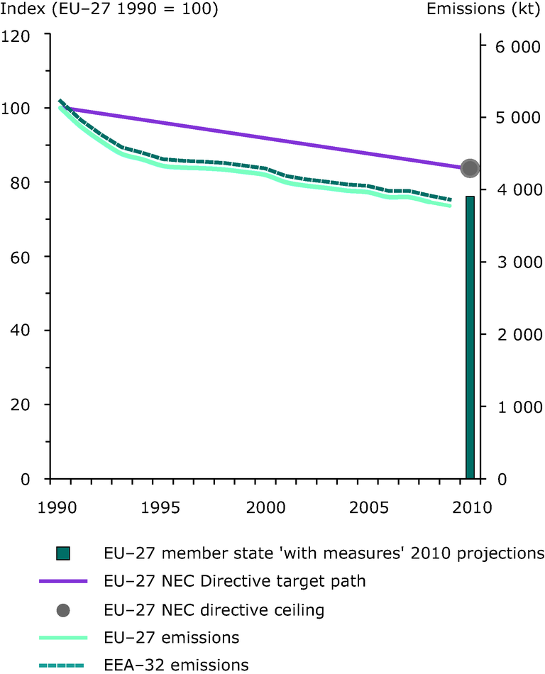 Emission trends of ammonia (EEA member countries, EU-27 Member States)
