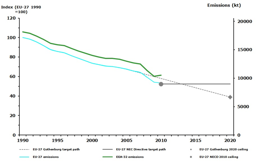 Emission trends of nitrogen oxides (EEA member countries, EU-27 Member States)