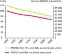 Emission trends of ozone precursors (ktonnes NMVOC-equivalent) for EEA member countries, 1990-2002