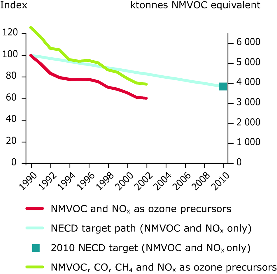Emission trends of ozone precursors (ktonnes NMVOC-equivalent) for EU-10, 1990-2002