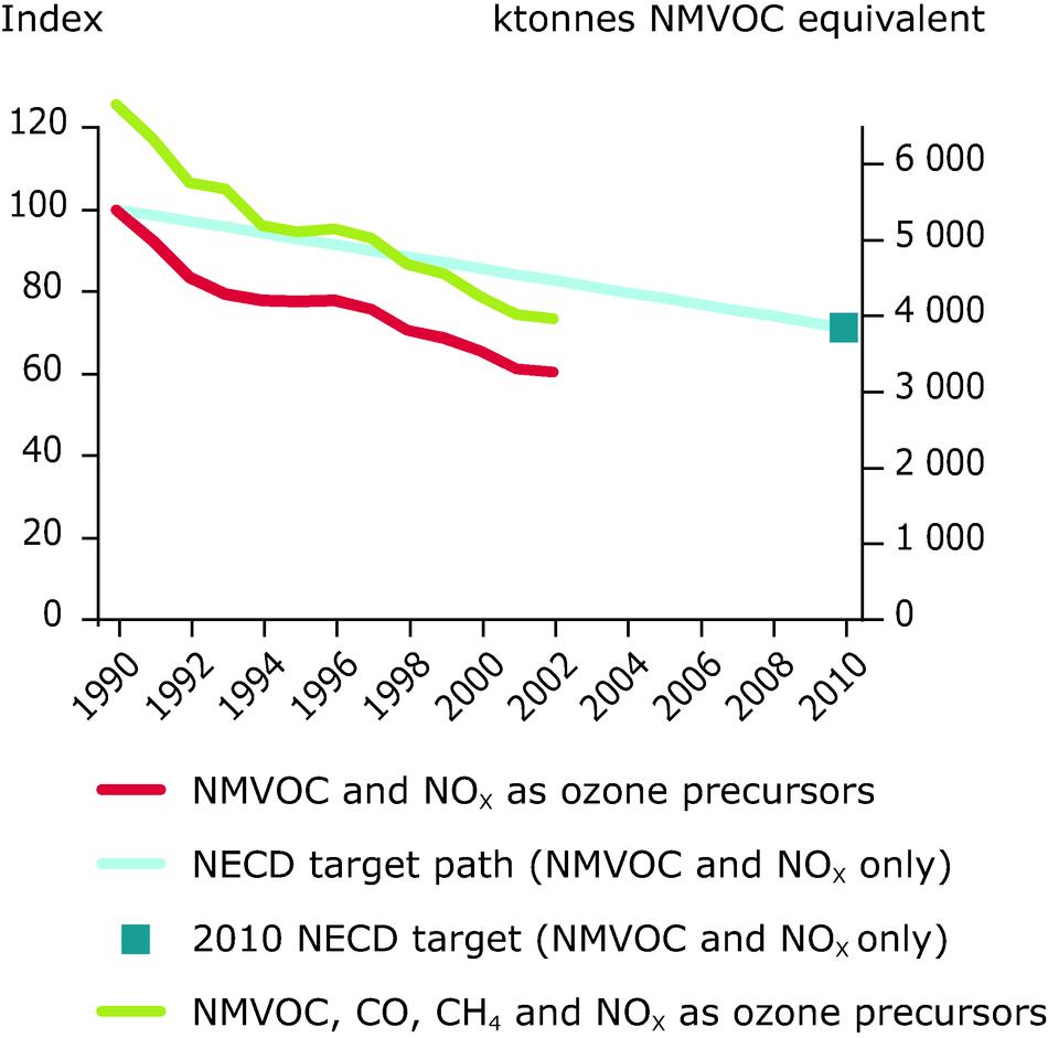 Emission trends of ozone precursors (ktonnes NMVOC-equivalent) for EU-10, 1990-2002