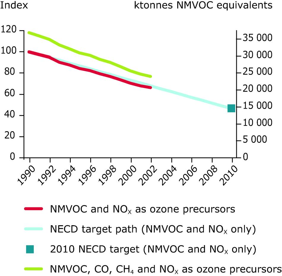 Emission trends of ozone precursors (ktonnes NMVOC-equivalent) for EU-15, 1990-2002