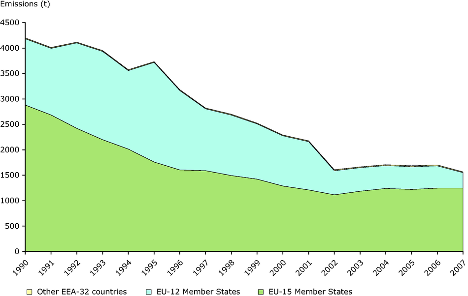 Emission trends of PAHs (EEA member countries)