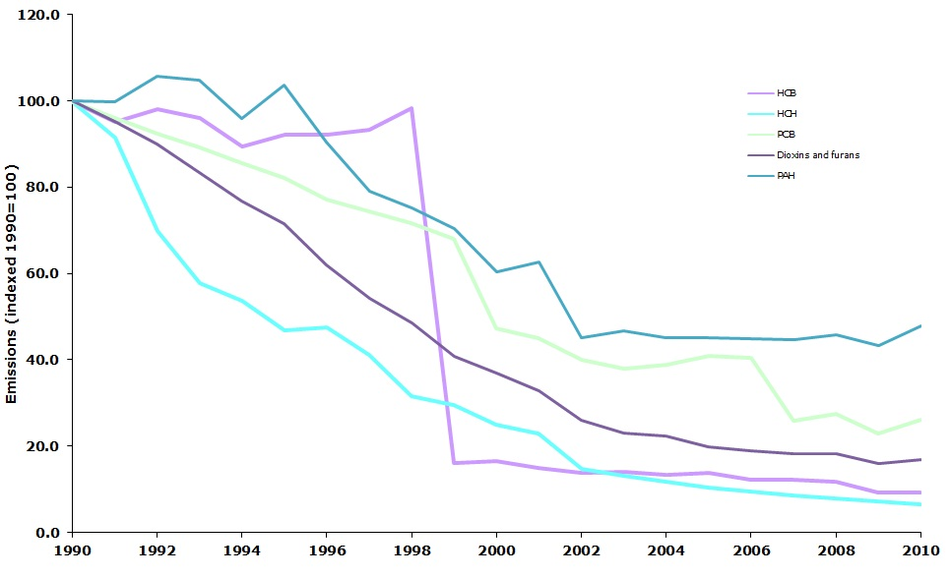 Emission trends of persistent organic pollutants (EEA member countries - indexed 1990 = 100)