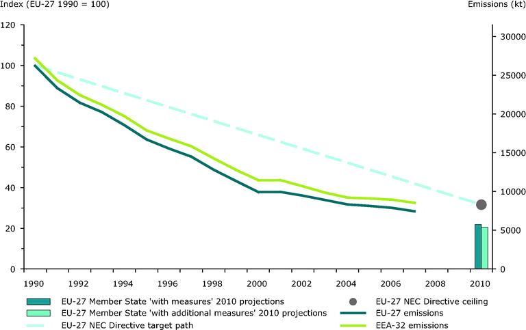 https://www.eea.europa.eu/data-and-maps/figures/emission-trends-of-sulphur-dioxide-eea-member-countries-eu-27-member-states-1/2009_emiss_indicator_so2_fig_1.eps/image_large