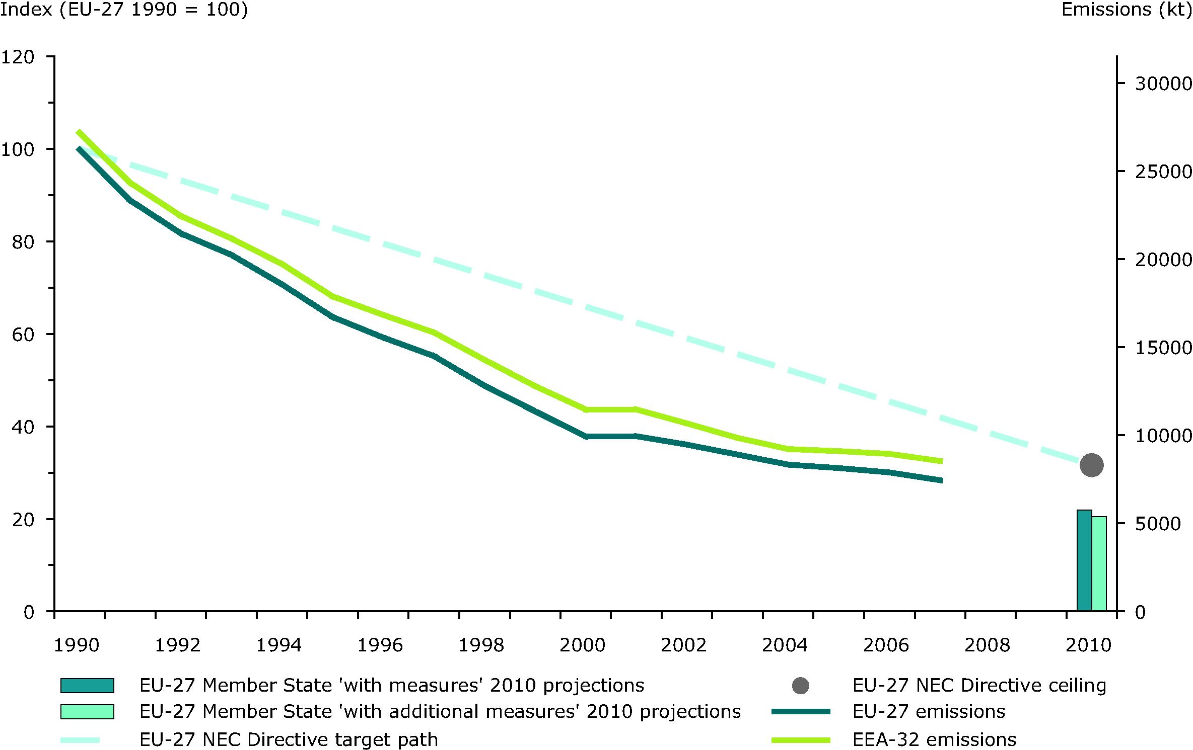 Emission trends of sulphur dioxide (EEA member countries, EU-27 Member States)