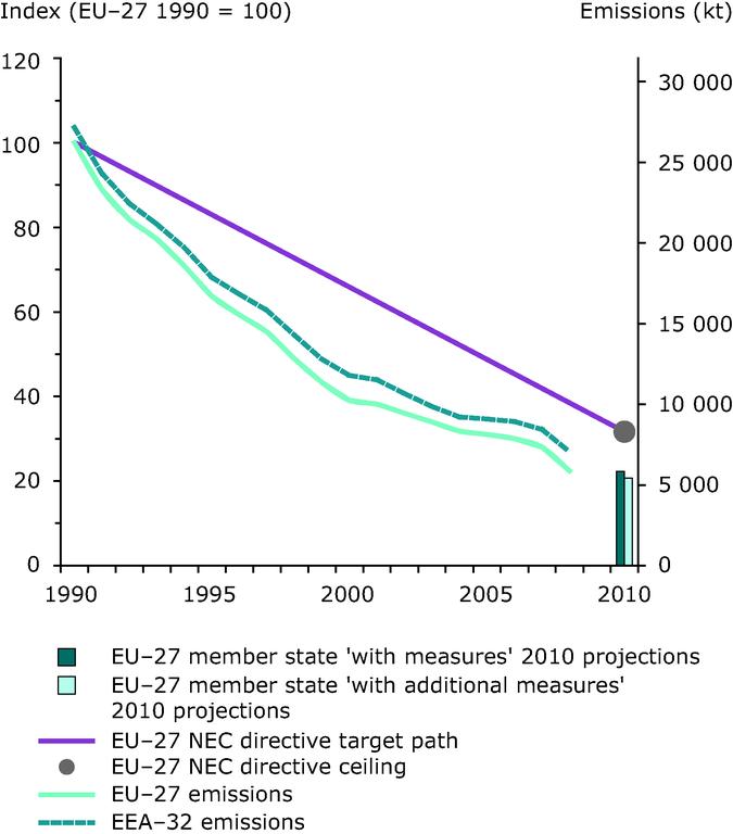 http://www.eea.europa.eu/data-and-maps/figures/emission-trends-of-sulphur-dioxide-eea-member-countries-eu-27-member-states-2/2009_emiss_indicator_so2_fig_1.eps/image_large