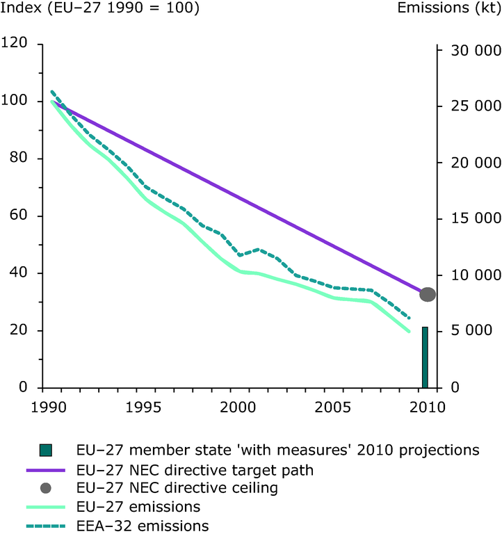 https://www.eea.europa.eu/data-and-maps/figures/emission-trends-of-sulphur-dioxide-eea-member-countries-eu-27-member-states-3/2009_emiss_indicator_so2_fig_1.eps/image_large