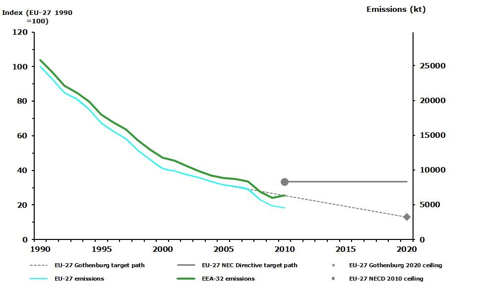 Emission trends of sulphur oxides (EEA member countries, EU-27 Member States)