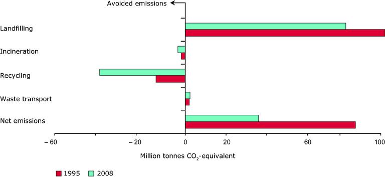 https://www.eea.europa.eu/data-and-maps/figures/emissions-from-municipal-waste-management/rw128_fig3-8.eps/image_large