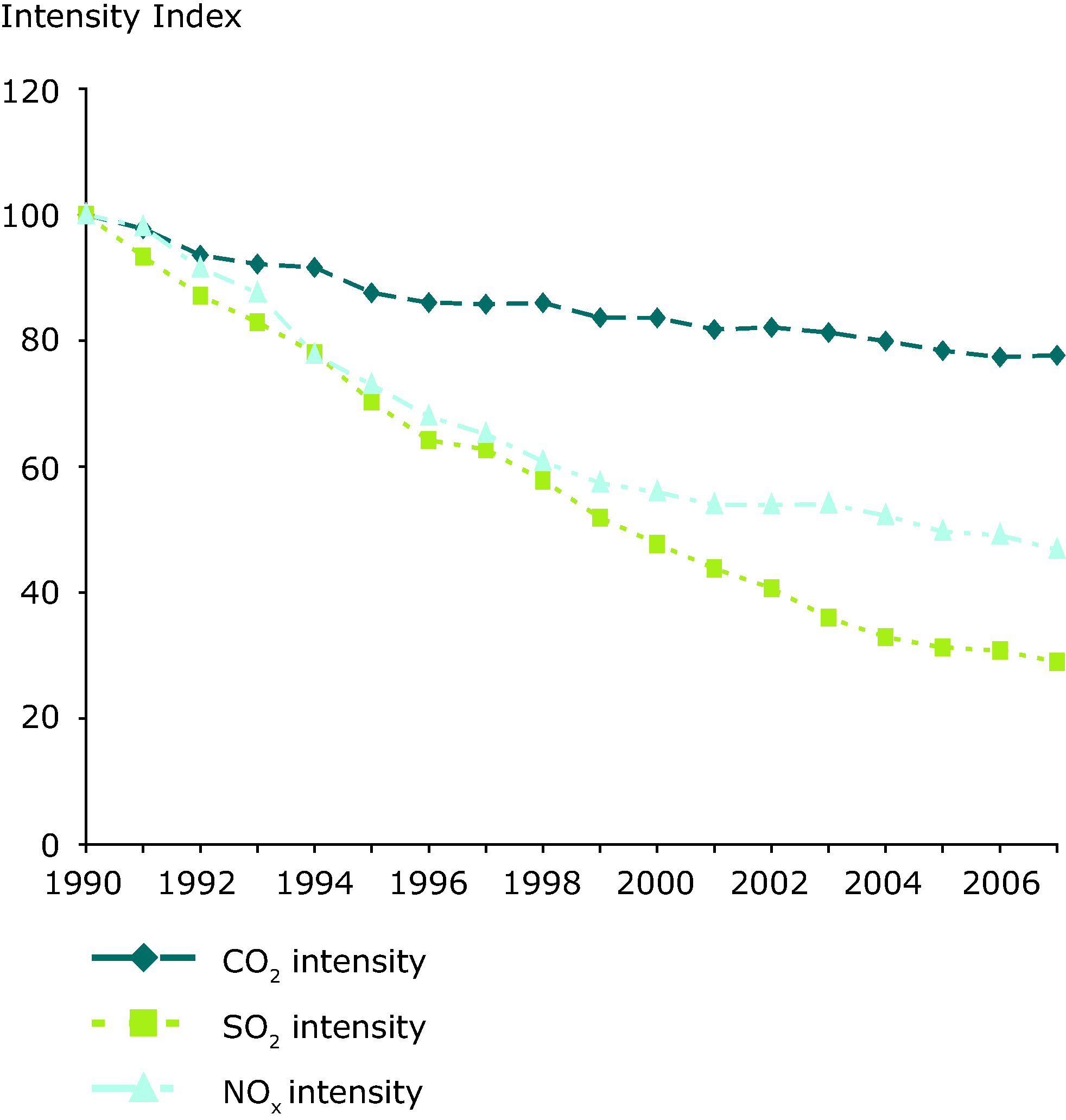 Emissions intensity of public conventional thermal power production, EEA-32