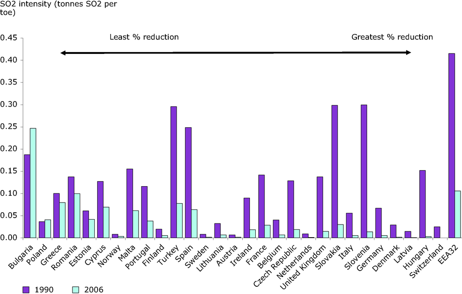 Emissions intensity of sulphur dioxide from public conventional thermal power production