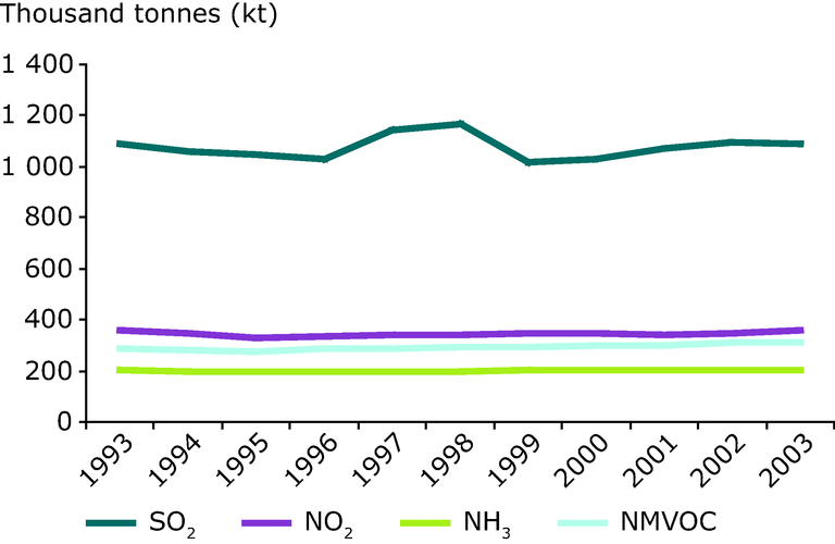 http://www.eea.europa.eu/data-and-maps/figures/emissions-of-acidifying-substances-in/past-and-present-trends/image_large