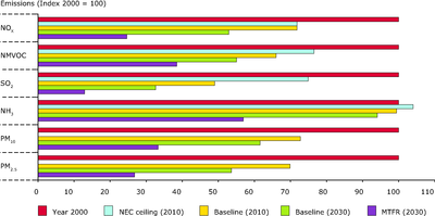 Emissions of air pollutants based on different scenarios - EU-25