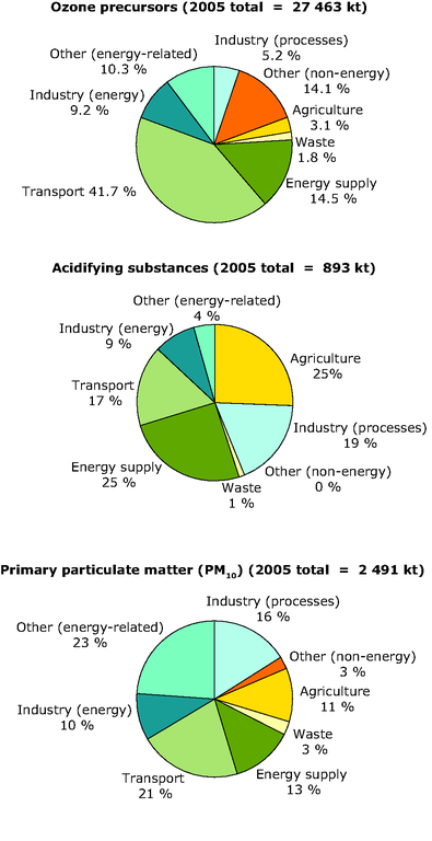 http://www.eea.europa.eu/data-and-maps/figures/emissions-of-air-pollutants-by-sector-in-2005-eu-27/figure-1-5-energy-and-environment.eps/image_large