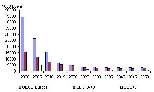 http://www.eea.europa.eu/data-and-maps/figures/emissions-of-co-from-road-transport-from-2000-to-2050/ape_f04_fig02.jpg/image_large
