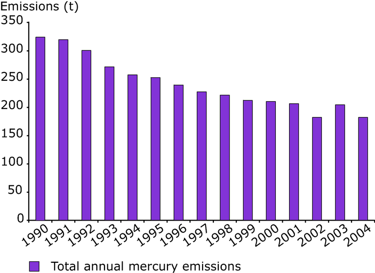 http://www.eea.europa.eu/data-and-maps/figures/emissions-of-mercury-across-the-eea-32-and-the-newly-independent-states-1990-2004/figure-3-38-air-pollution-1990-2004.eps/image_large
