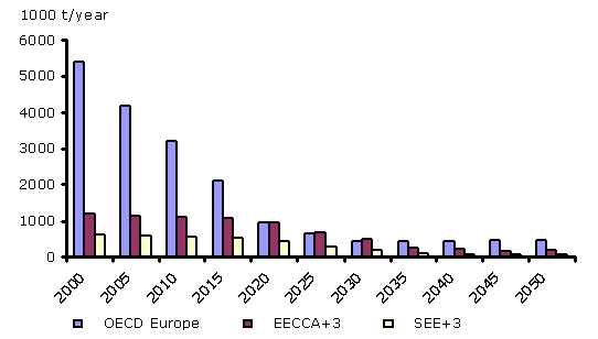 Emissions of NOx from road transport from 2000 to 2050