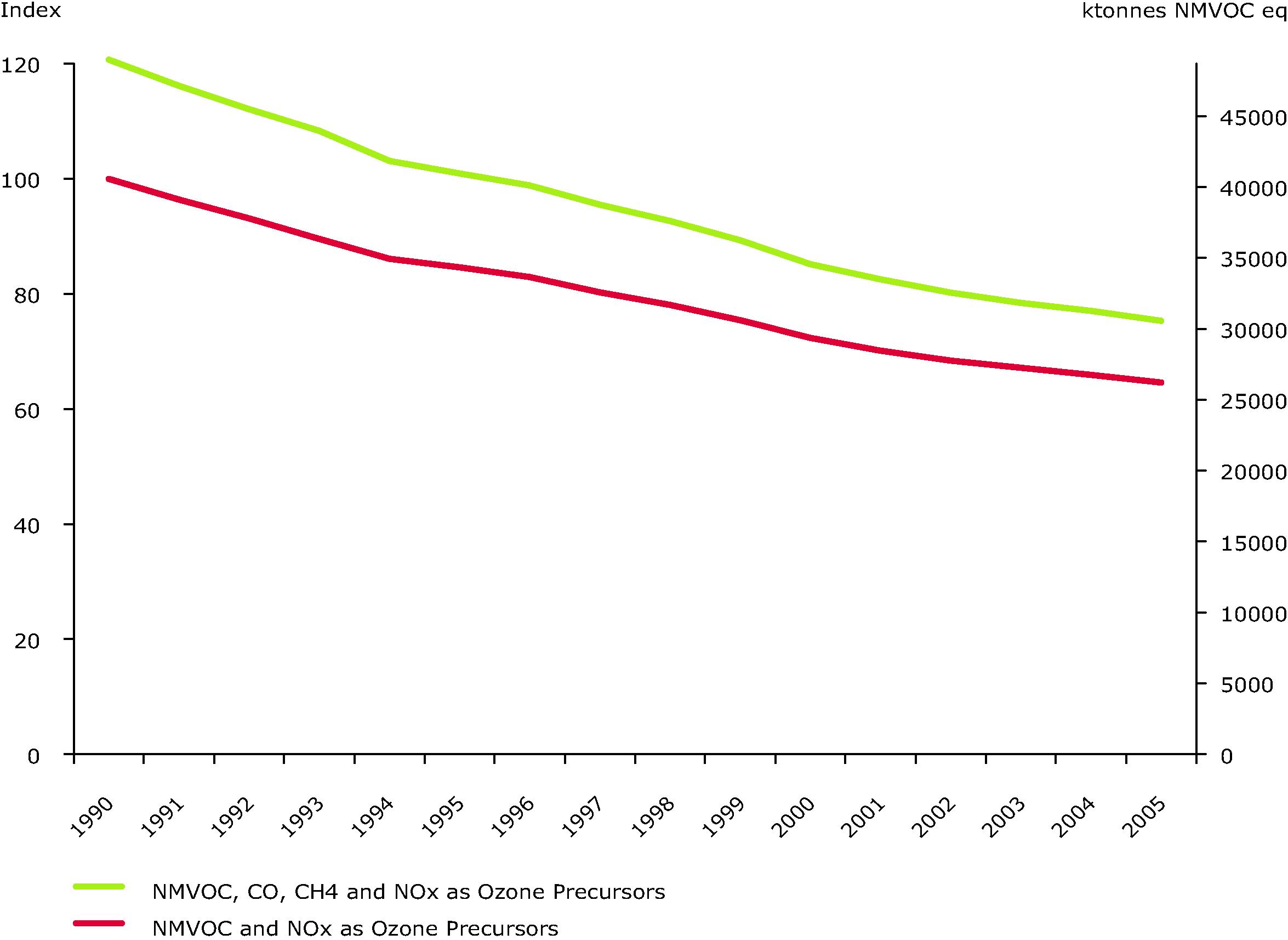 Emissions of ozone precursors (EEA member countries)