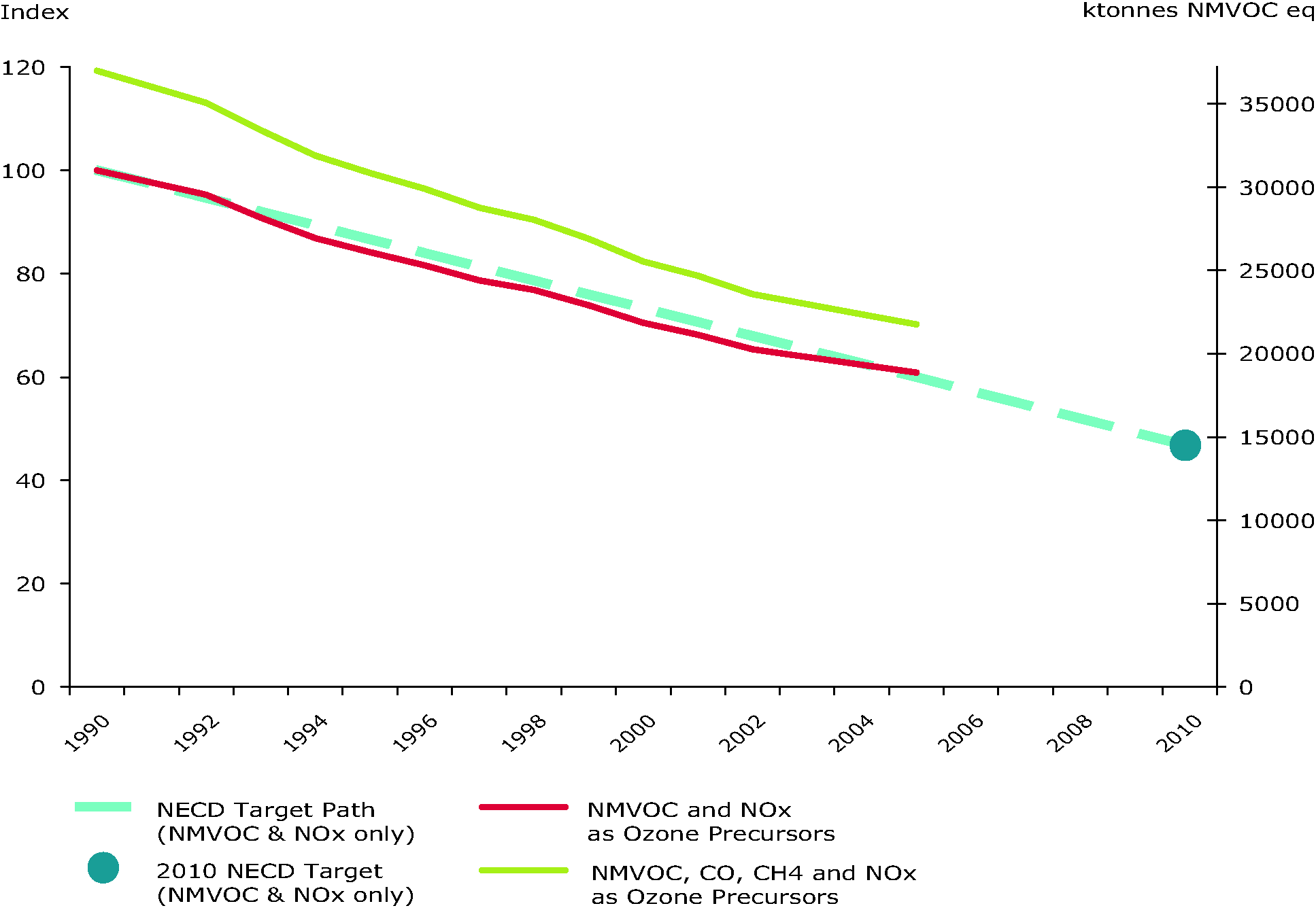 Emissions of ozone precursors (EU-15)