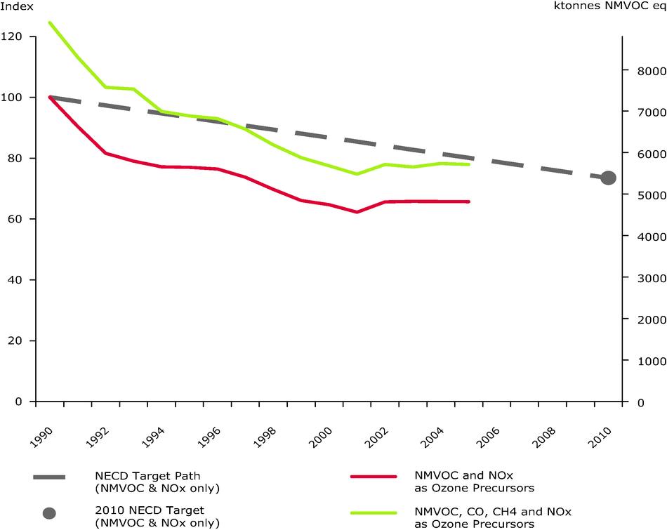 Emissions of ozone precursors (EU-27 - EU-15)