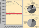 Emissions of ozone precursors, EU15