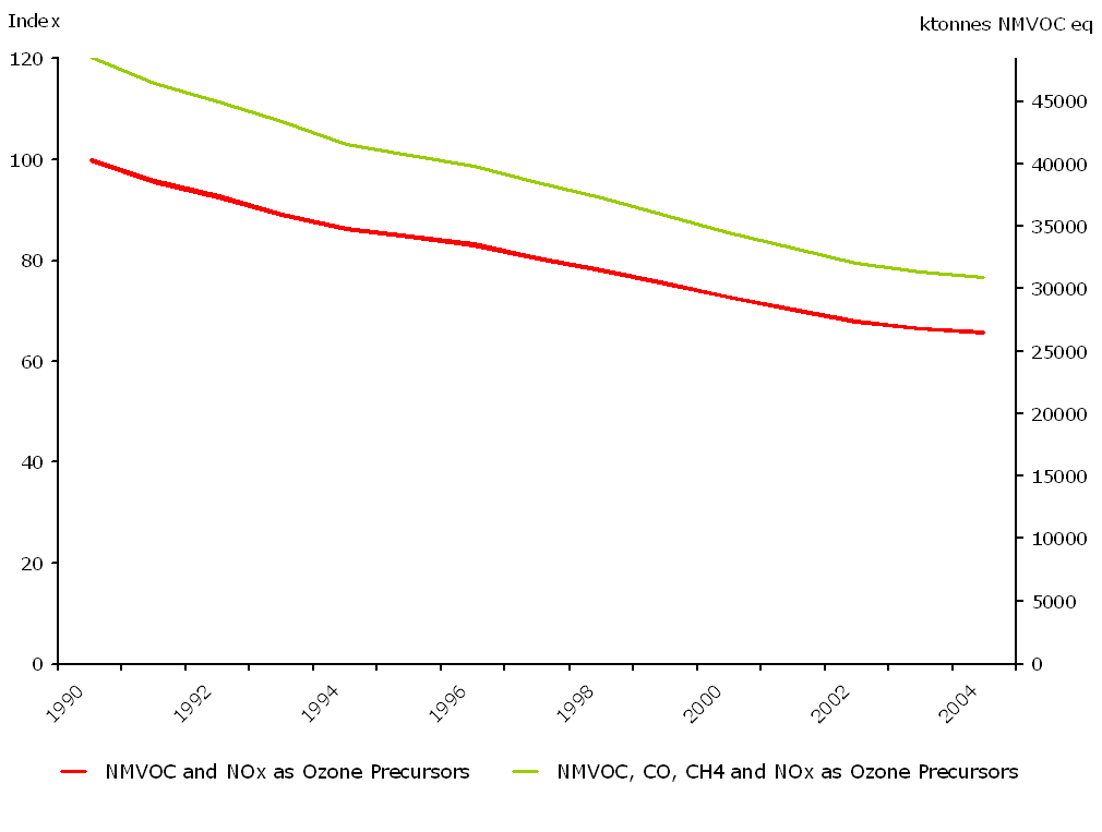 Emissions of ozone precursors (ktonnes NMVOC), (EEA member countries)