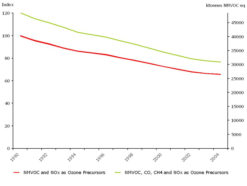 Emissions of ozone precursors (ktonnes NMVOC), (EEA member countries)