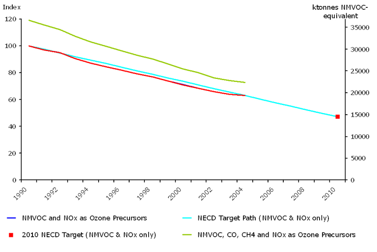 https://www.eea.europa.eu/data-and-maps/figures/emissions-of-ozone-precursors-ktonnes-nmvoc-eu-15/csi002_fig01.jpg/image_large