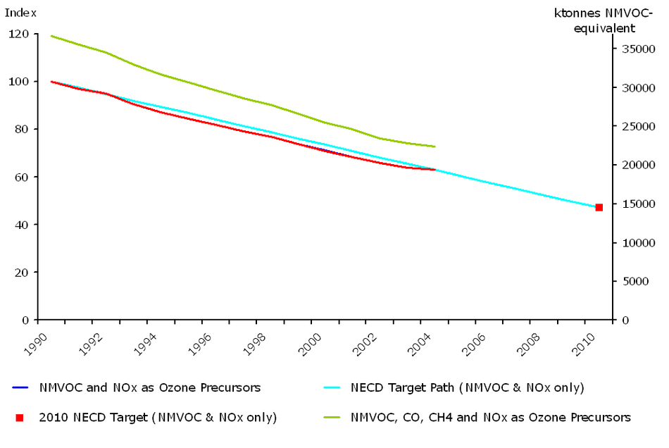 Emissions of ozone precursors (ktonnes NMVOC), (EU-15)