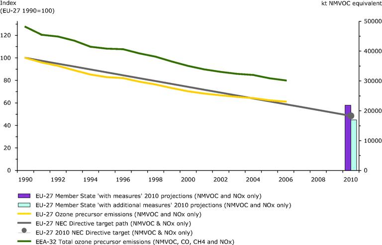 https://www.eea.europa.eu/data-and-maps/figures/emissions-of-ozone-precursors/csi_002_assessmentv1_figure1.eps/image_large