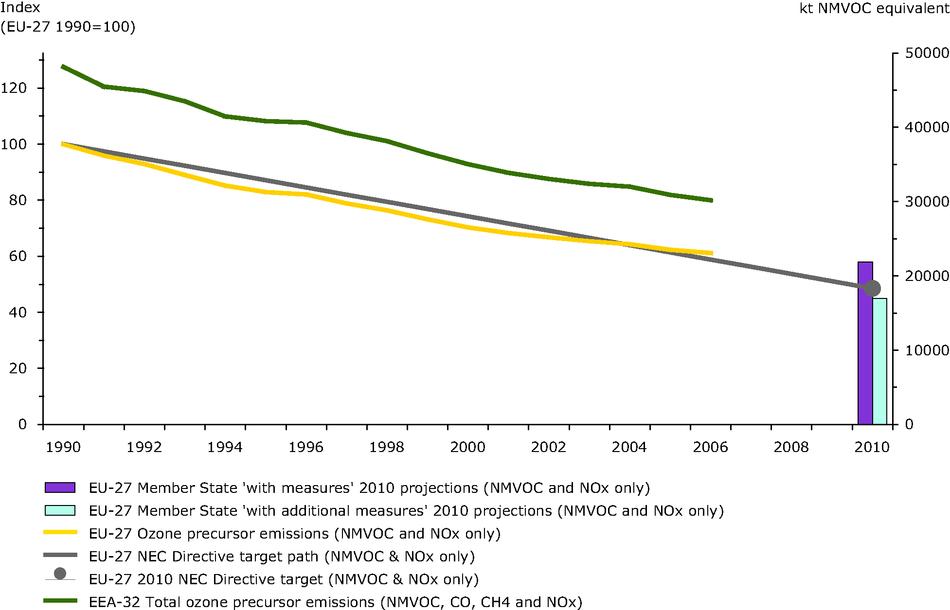 Emissions of ozone precursors