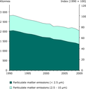Emissions of primary PM2.5 and PM10 particulate matter (EEA member countries)