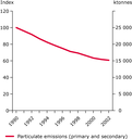 Emissions of primary and secondary fine particles (EU-15), 1990-2002