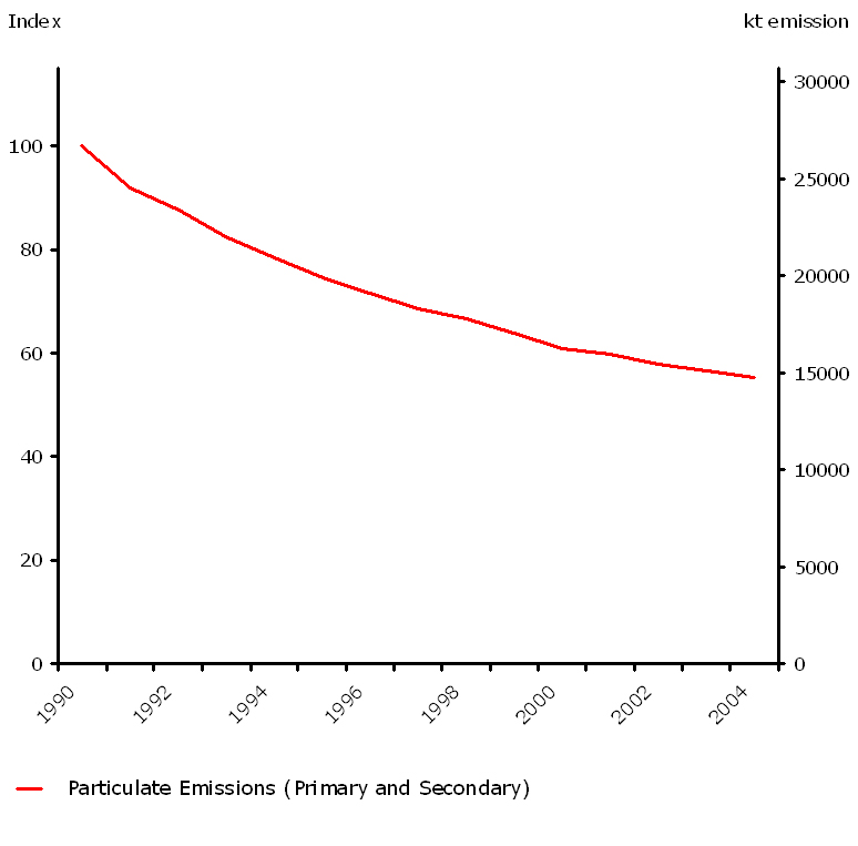 Emissions of primary and secondary fine particulates (ktonnes) 1990-2004 (EU-15)