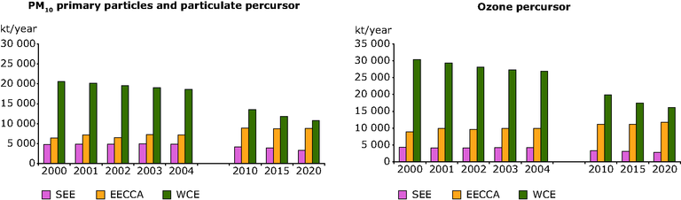 http://www.eea.europa.eu/data-and-maps/figures/emissions-of-primary-particulates-and-ozone-precursors-2000-to-2020/fig-3-1-ozone-precursors.eps/image_large
