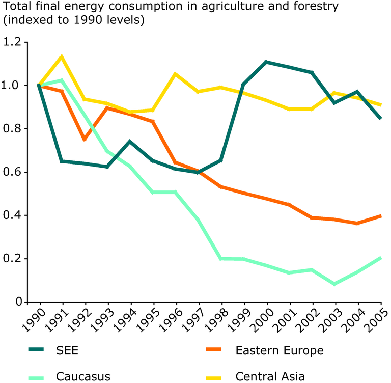 http://www.eea.europa.eu/data-and-maps/figures/energy-consumed-by-agriculture-and-forestry-1990-2005/figure-5-5-eea-unep.eps/image_large
