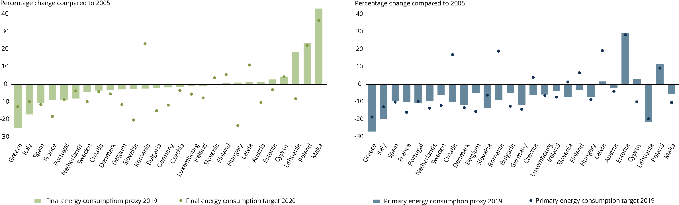 Energy consumption of EU Member States and their 2020 targets