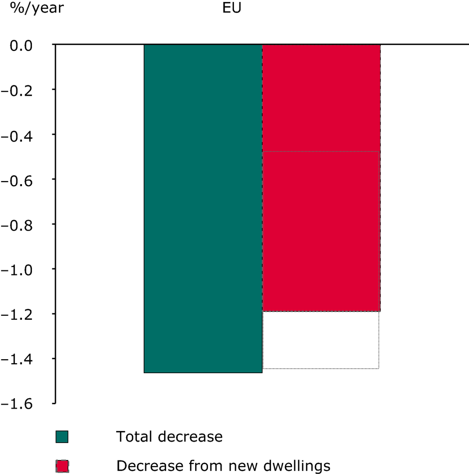 Energy efficiency gain from building standards of new buildings in the EU-27