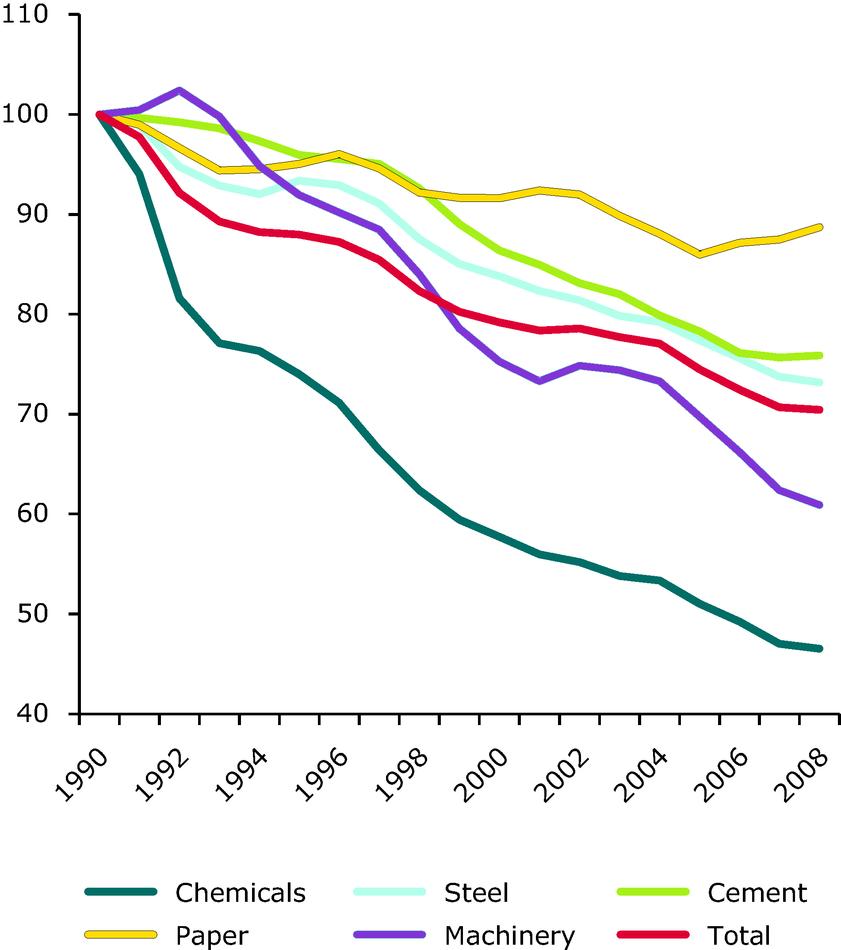 Energy efficiency index (ODEX) in industry in EU-27