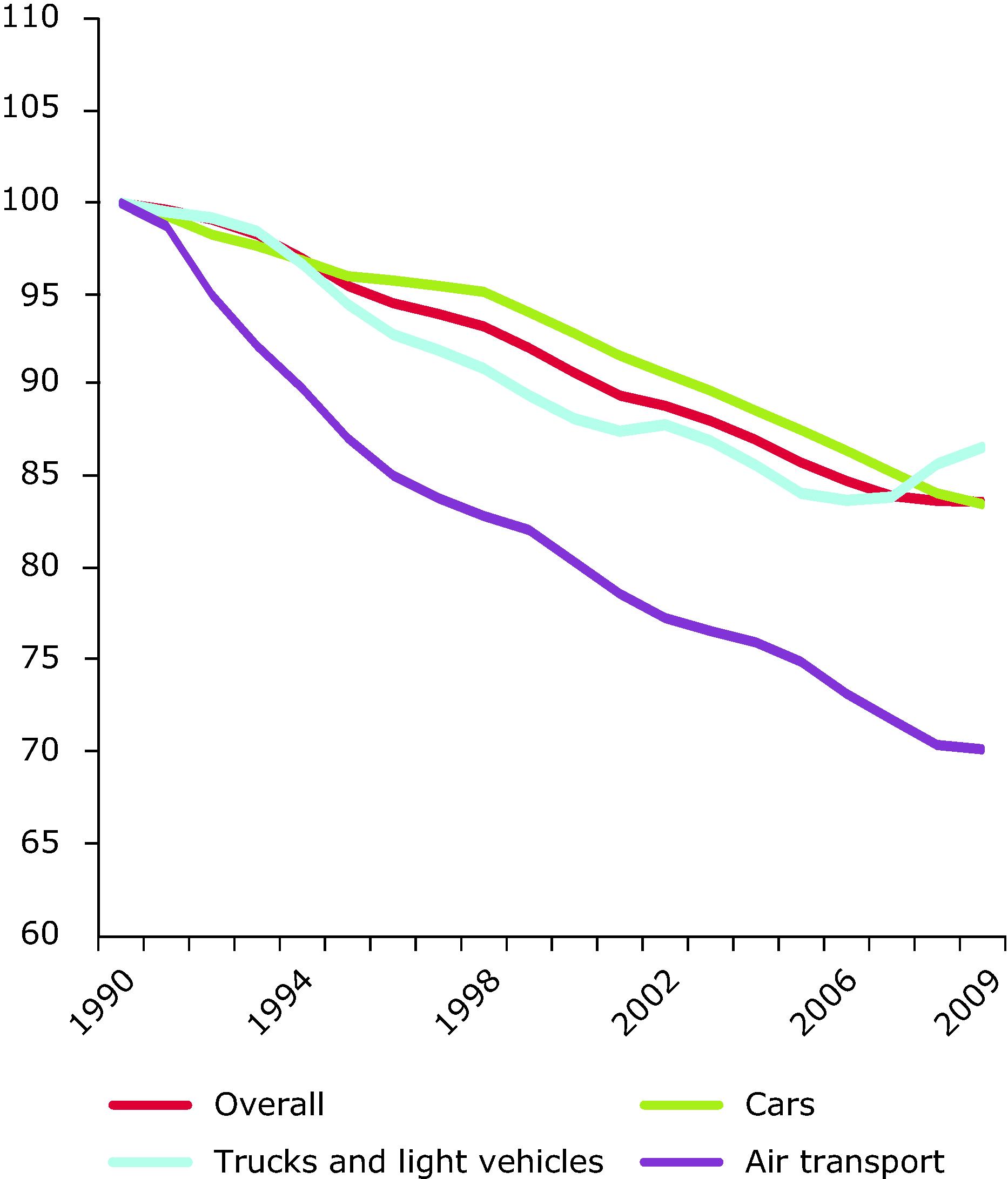 Energy efficiency progress in transport in the EU