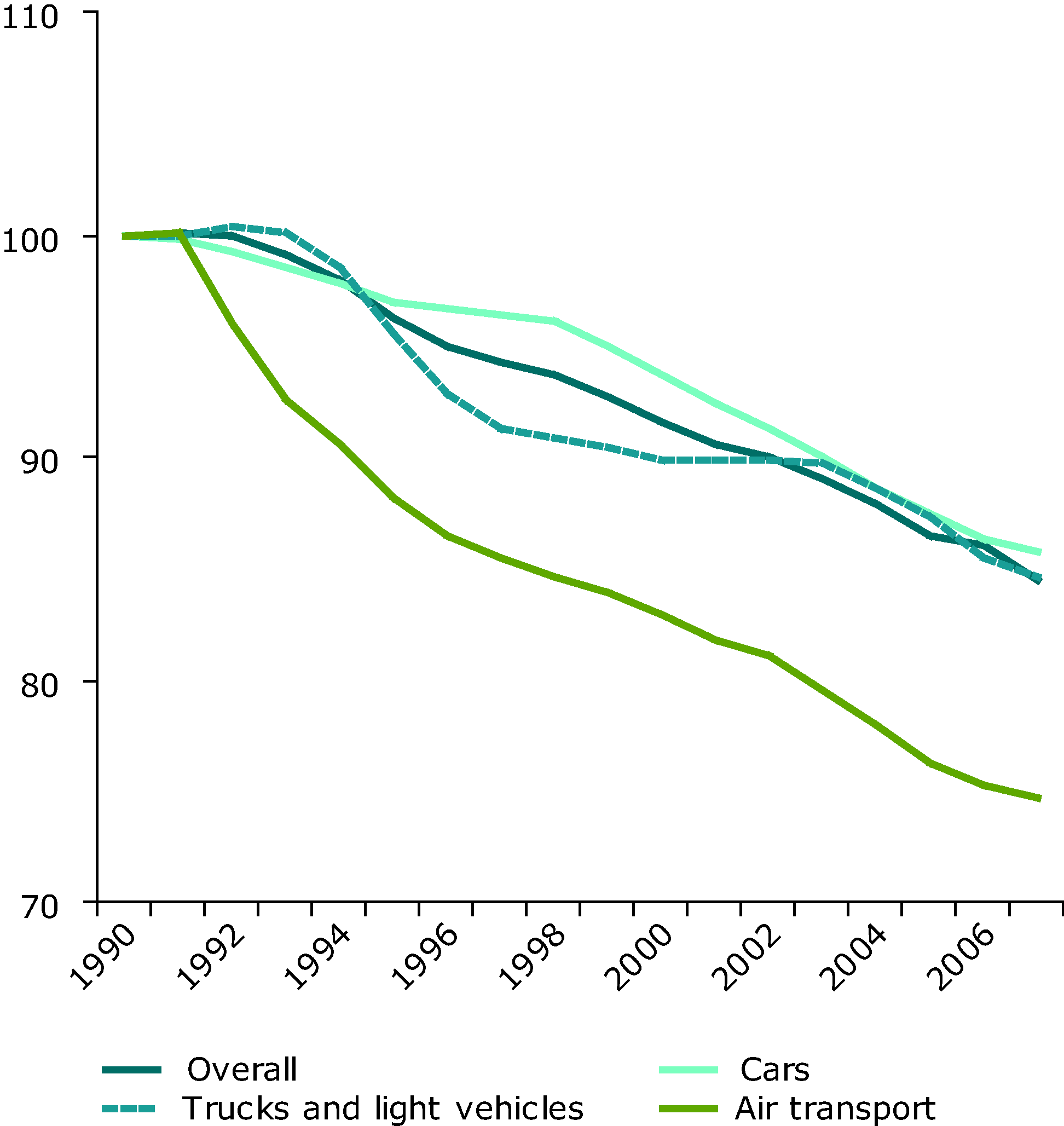 Energy efficiency progress in transport in EU-27