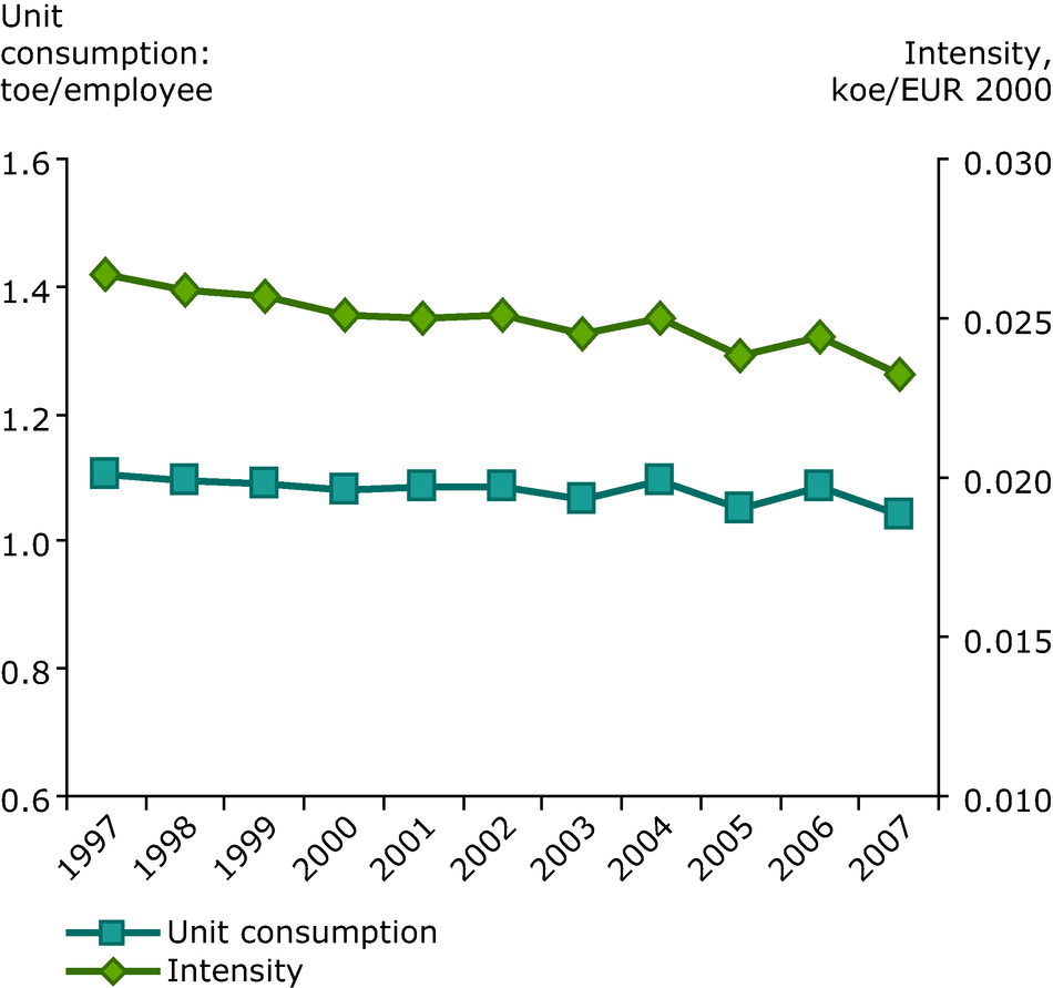 Energy consumption per employee and energy intensity in services