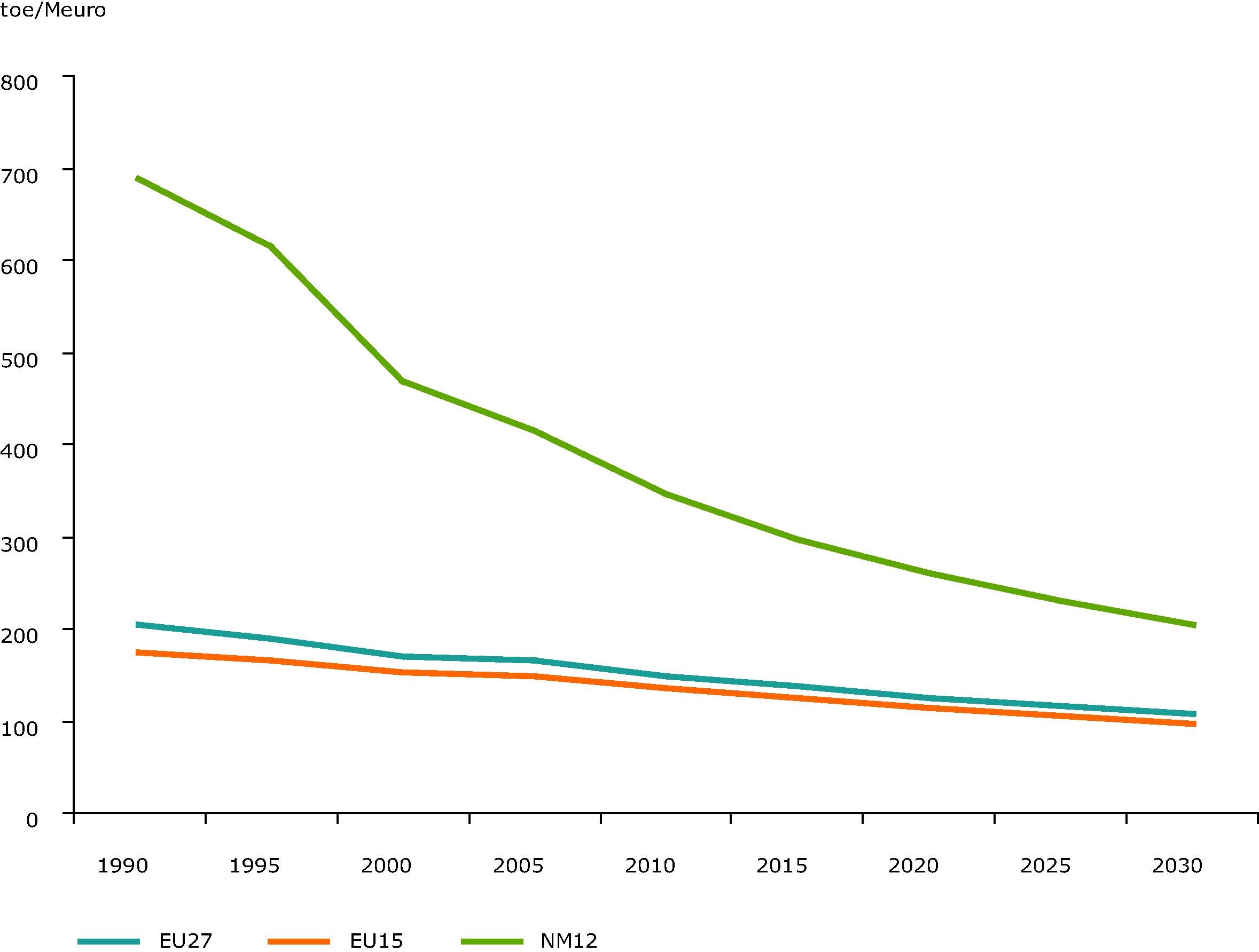 Energy Intensity - Gross Inland consumption per GDP, EU 27