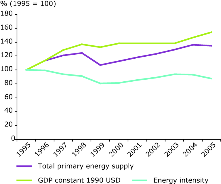 http://www.eea.europa.eu/data-and-maps/figures/energy-intensity-in-the-western/energy-intensity-in-the-western/image_large