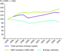 Energy intensity in the Western Balkans, 1995–2005