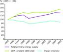 Energy intensity in the Western Balkans, 1995–2005