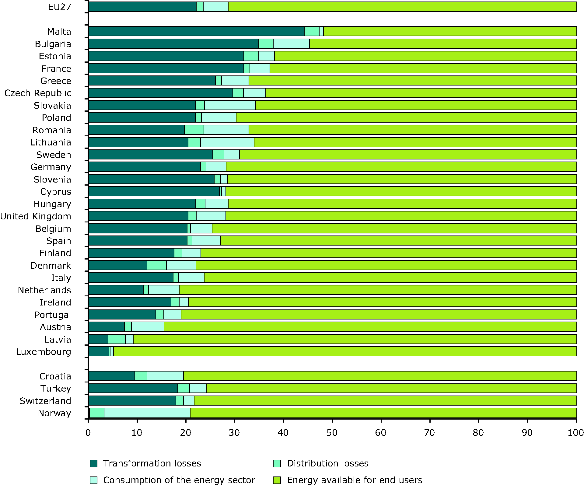Energy losses and energy availability for end users in 2008 (% of primary energy consumption)